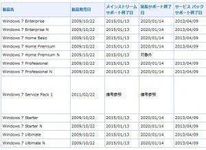Windows7サポート期間延長