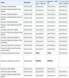 WindowsVistaサポート期間延長