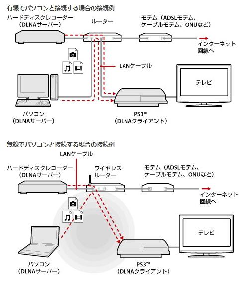 PS3 Media Serverの設定方法