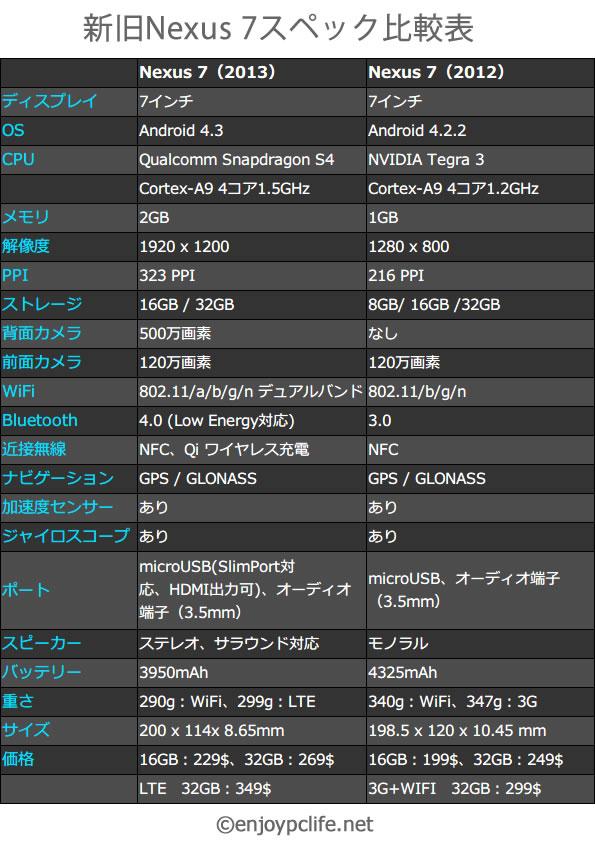 ネクサス7 2012 2013 スペック比較表