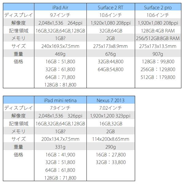 タブレット比較表2013