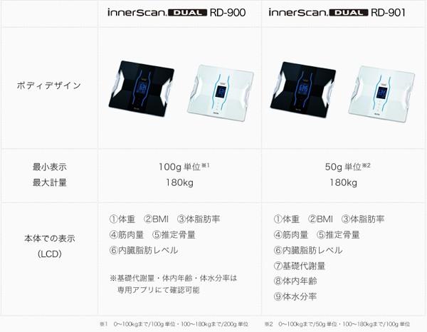 InnerScan Dual:「RD-900」と「RD-901」の違い