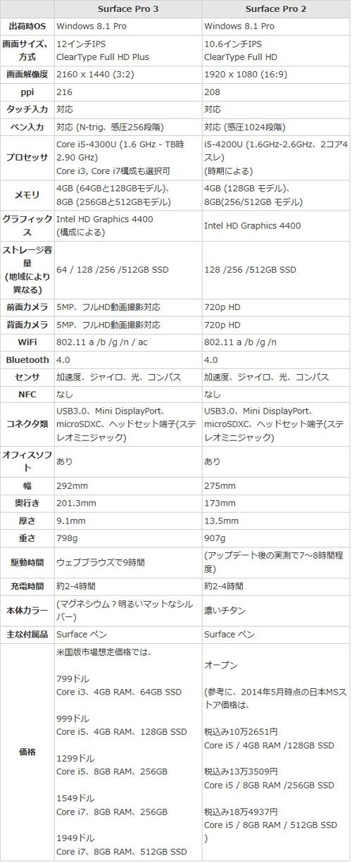 Surface Pro 2 と Surface Pro 3 のスペック比較表