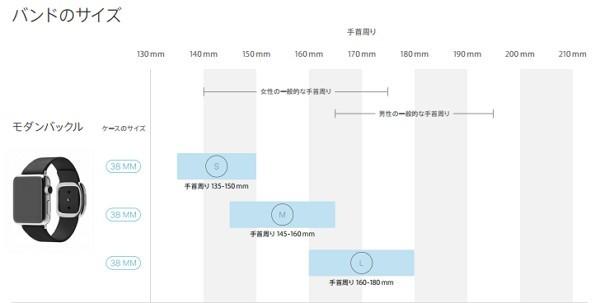 Apple Watch のバンドサイズは適当か