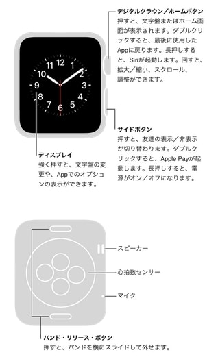 Apple Watchの概要と基本的な操作方法