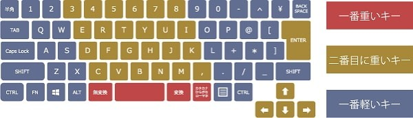 「LIFEBOOK WA3/W」のキーボード打ち心地