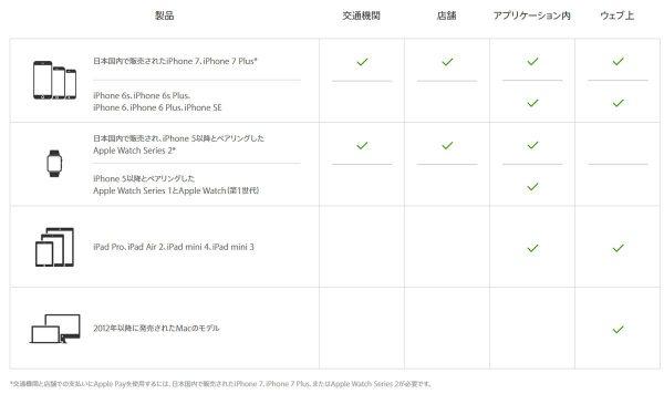Apple Payが利用可能なiPhone, Apple Watch一覧