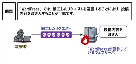 WordPress:REST APIの深刻な脆弱性発覚に関する流れ。
