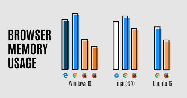 Firefox 54のメモリ使用率比較