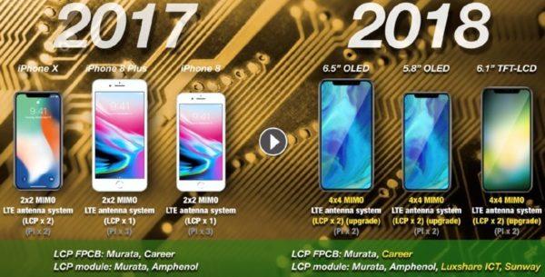 2018年は6.5インチの「iPhone X Plus」が登場?「iPhone SE 2」は2018年前半に登場との噂も。