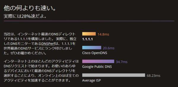 CloudFlareのパブリックDNSサービス「1.1.1.1」の適用/設定方法解説。