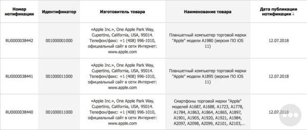 ユーラシア経済連合(EAEU)のデータベースに新型「iPhone」と「iPad」らしきモデル番号が見つかる。
