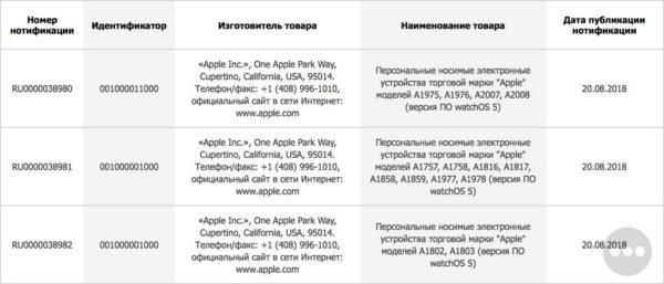 apple-watch-series-4-watch-os-5-rumor