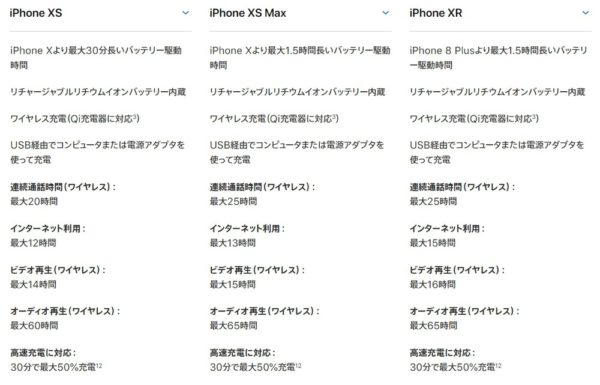 「iPhone XS」「iPhone XS Max」「iPhone XR」のバッテリースタミナ比較