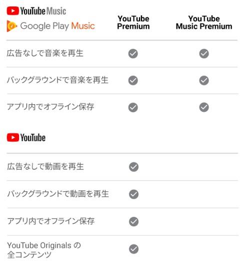 有料メンバーシップ特典の概要|YouTubeヘルプ
