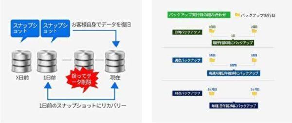 次世代ファイルシステム「Btrfs」によりデータの安全性を高めます。