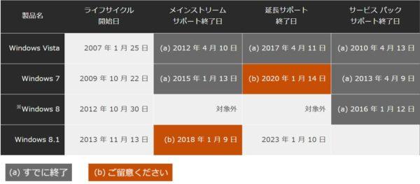 Windows のサポート ライフサイクル日程