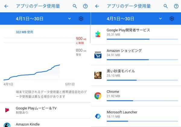 Android 9:無駄にモバイルデータ通信量を浪費しているアプリを突き止めよう!
