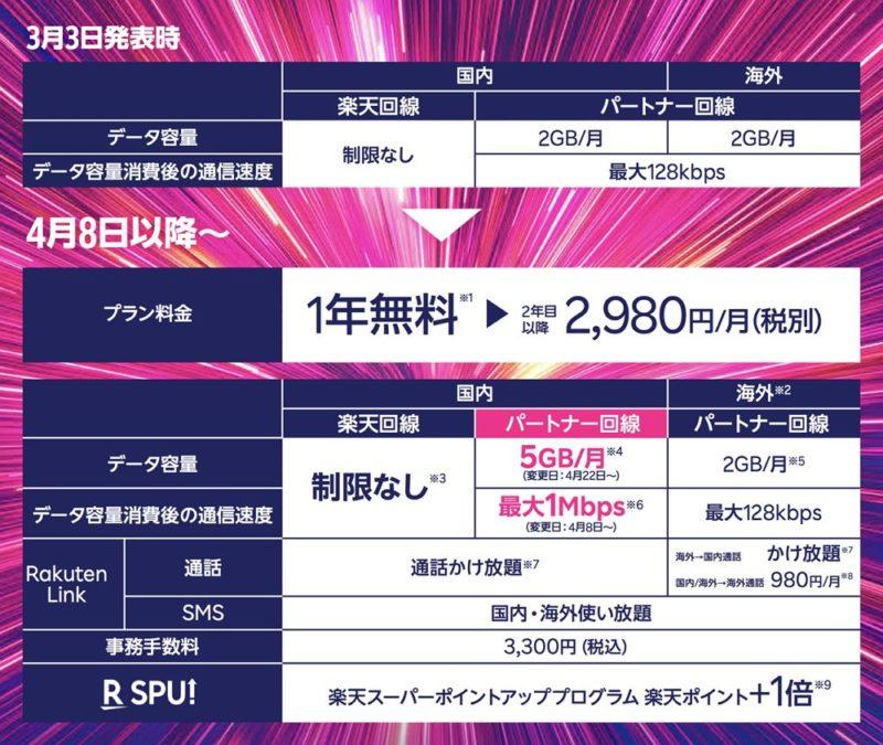 【Rakuten UN-LIMIT】がアップデート!au回線の上限が5GBにアップ&超過後の通信速度も1Mbpsにアップ!