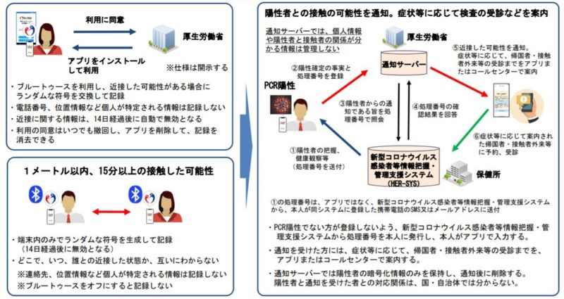 新型コロナウイルス接触確認アプリ「COCOA」の概要について