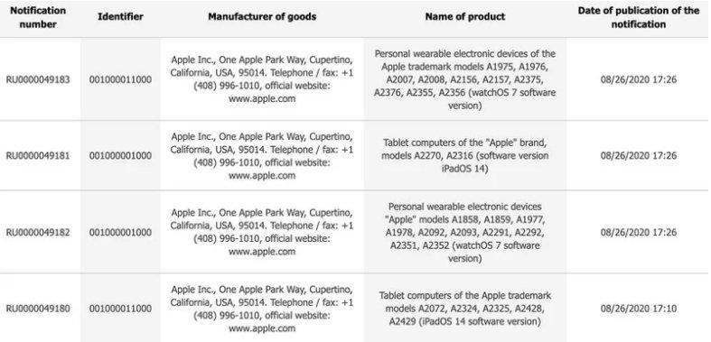 Apple Watch Series 6?Appleが未発表のApple WatchとiPadをユーラシアのデータベースに登録。