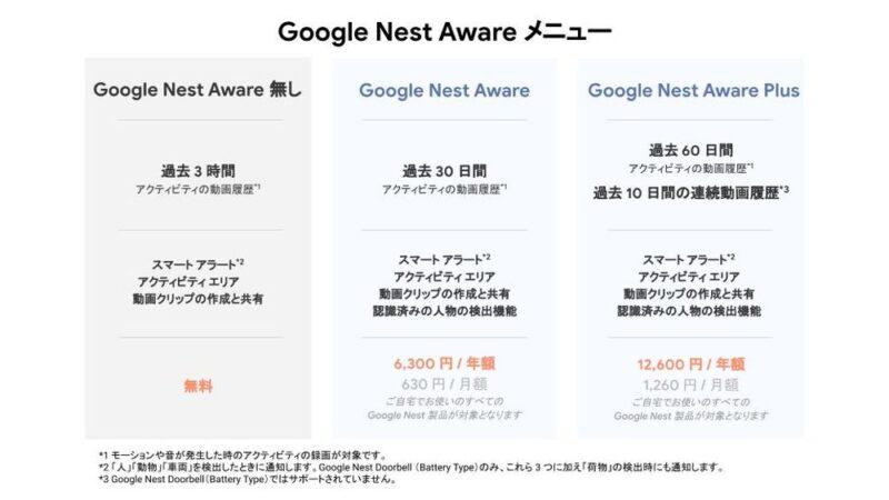 サブスクの「Google Nest Aware」でもっと便利に